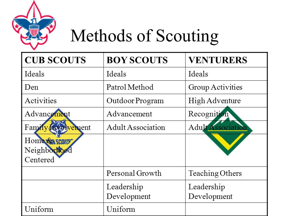 ideals of scouting The blue grass council delivers the promise of scouting to over 6,800 young men and women in central and eastern kentucky.