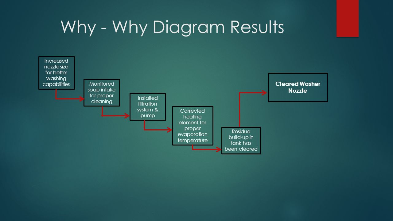 Why - Why Diagram Results