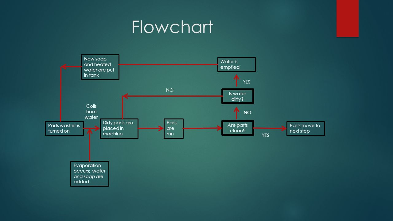 Flowchart New soap and heated water are put in tank Water is emptied