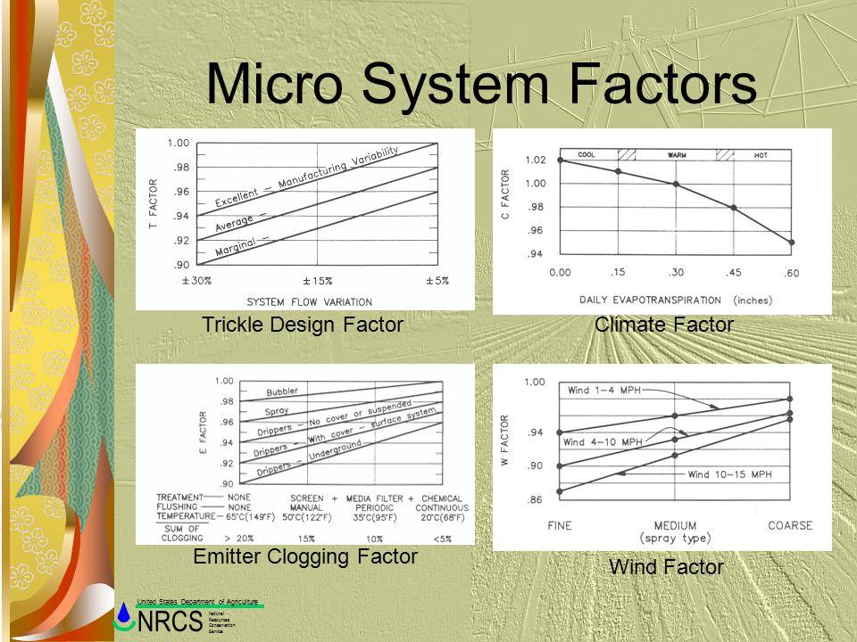 Micro System Factors Trickle Design Factor Climate Factor
