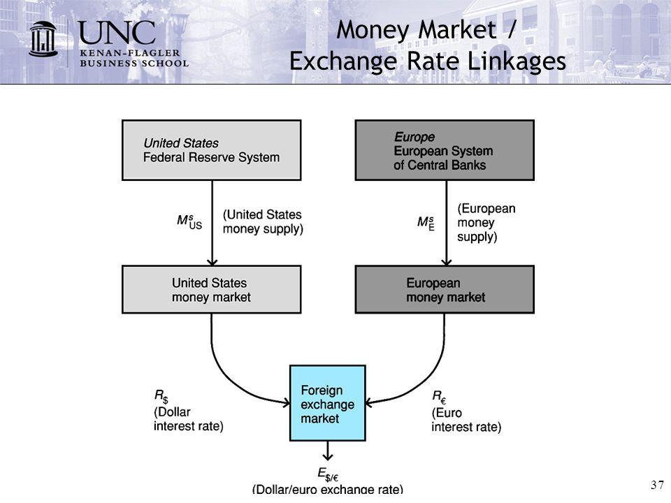 Money market exchange