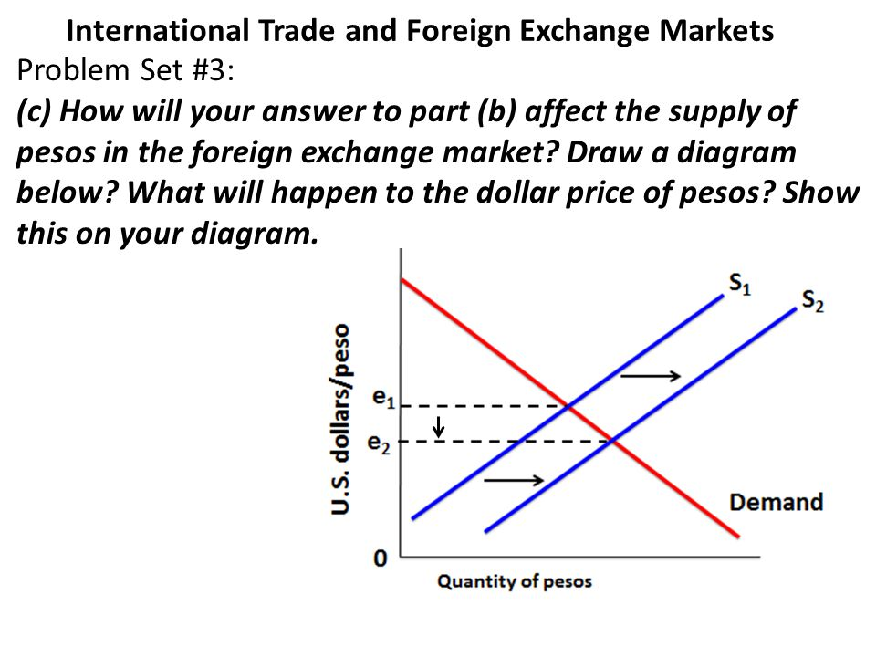 how to start foreign exchange