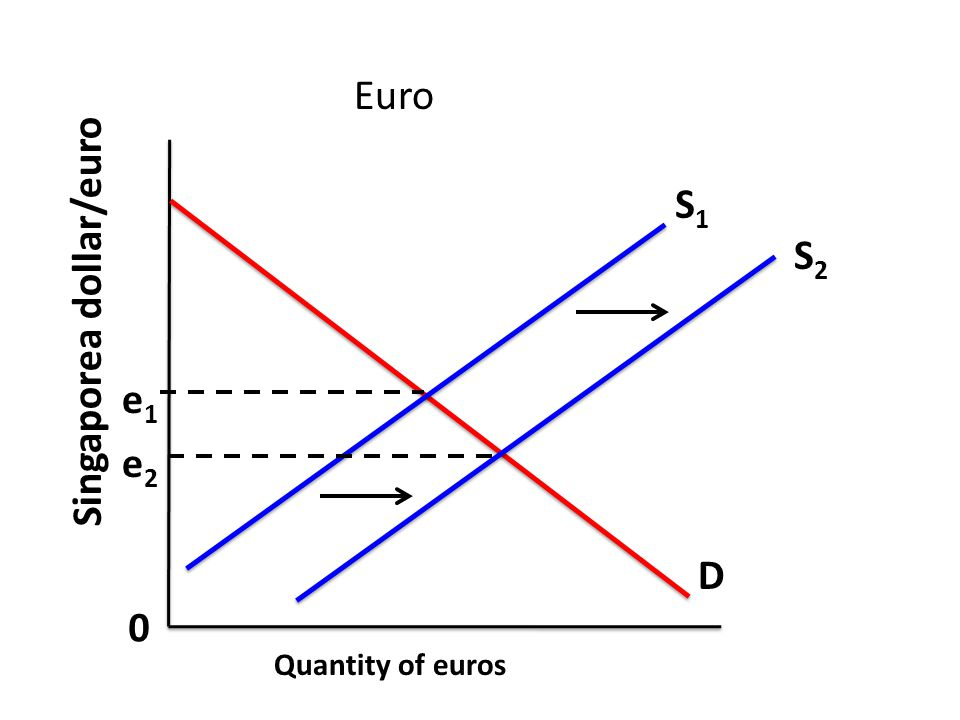 International trade and foreign exchange