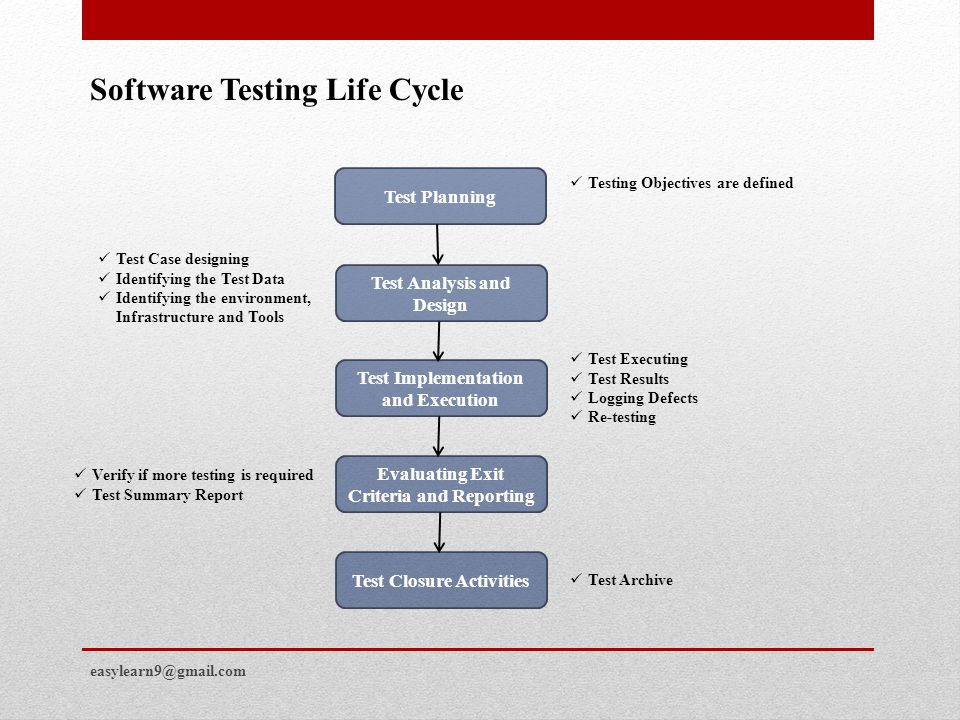 Software Testing Prasad G. - Ppt Video Online Download