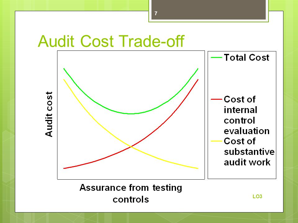 Audit Cost Trade-off LO3