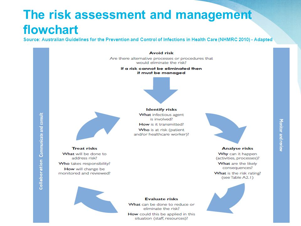 risk management health care regs The research and regulation of occupational safety and health are a relatively recent ohsn uses existing data to characterize risk of injury and illness among health care it should be kept in mind that risk management requires risk to be managed to a level which is as low as is.