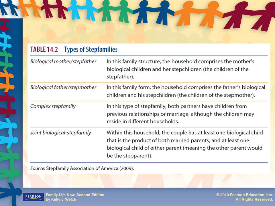 Table 14.2: Types of Stepfamilies