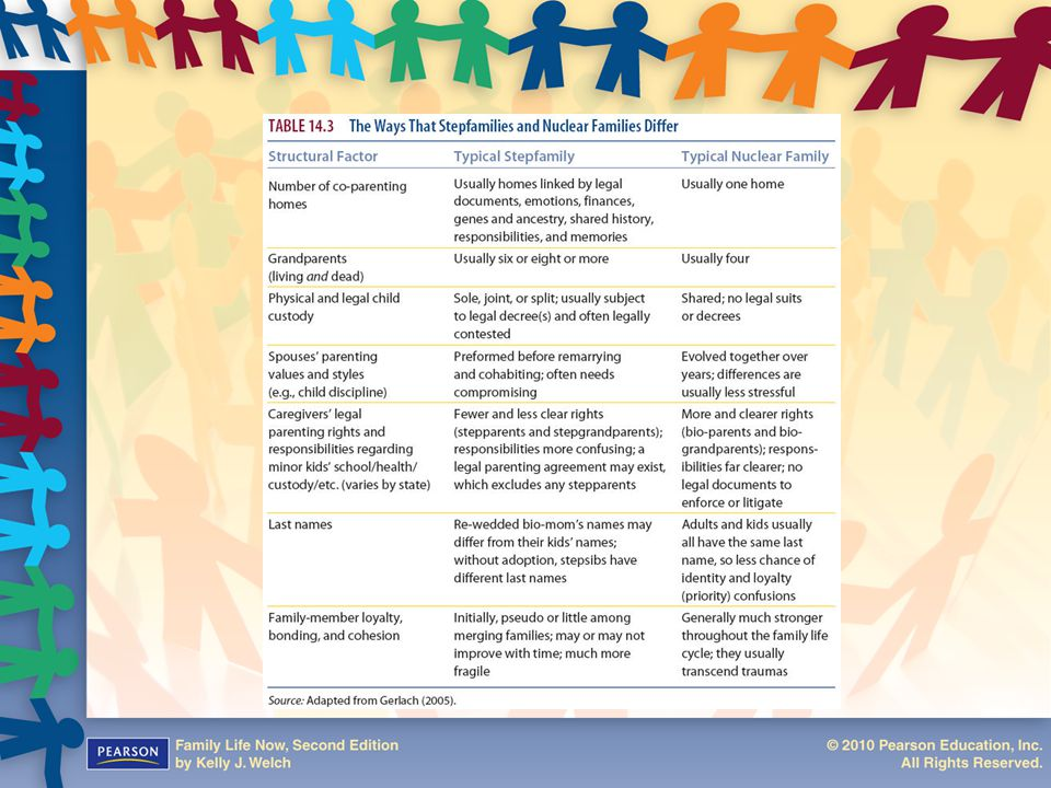 Table 14.3: The Ways that Stepfamilies and Nuclear Families Differ