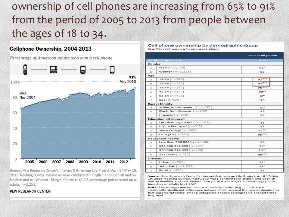 Cell phone obsession the impact on student learning and social life ppt download - What to do with used cell phones five practical solutions ...