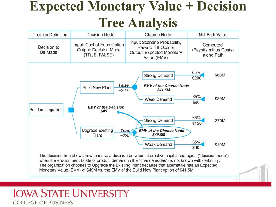 Expected Monetary Value + Decision Tree Analysis