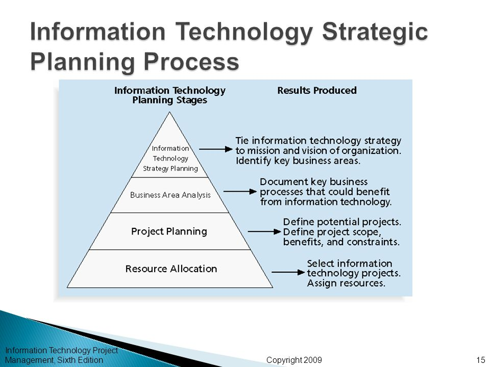strategic planning of american management technology computers essay Chapter 1-strategic management study  us firms are not being challenged in the computer industry  strategic planning strategic management b) strategic.