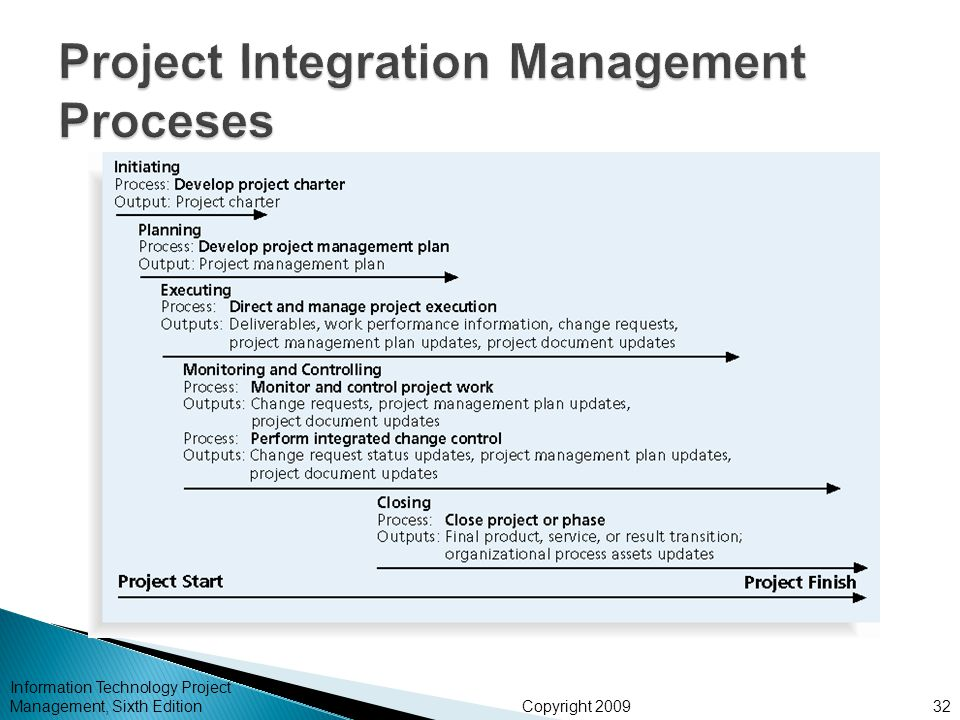 project execution process Design and construction delivery process architecture and construction delivery process overview the us general services administration, through its public buildings service (pbs), manages projects for the housing of almost a million federal employees.