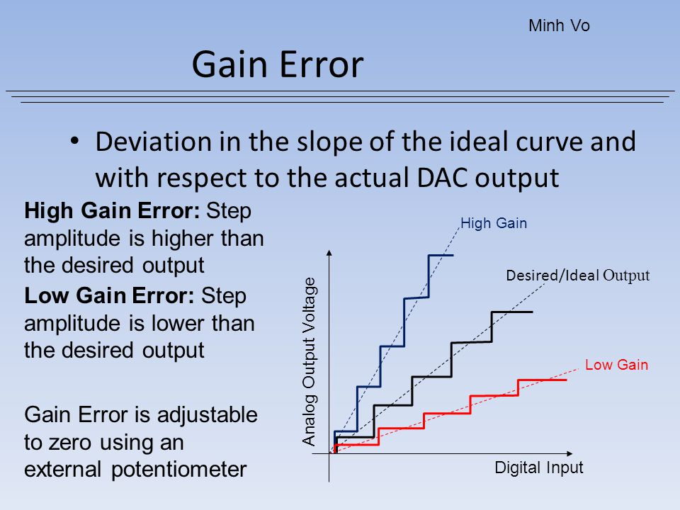 Minh Vo Gain Error. Deviation in the slope of the ideal curve and with respect to the actual DAC output.
