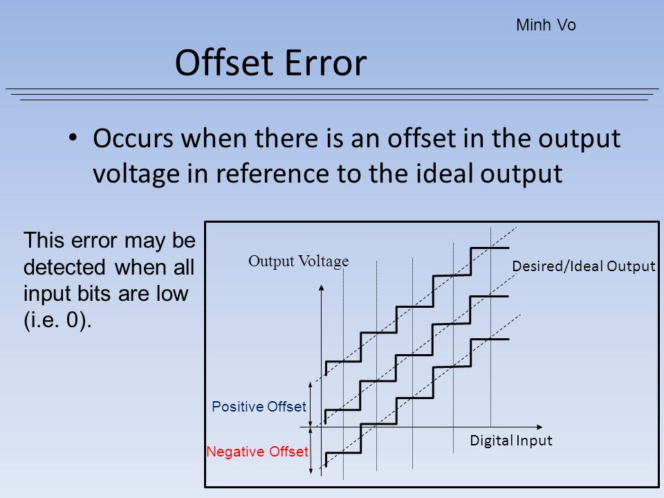 Minh Vo Offset Error. Occurs when there is an offset in the output voltage in reference to the ideal output.