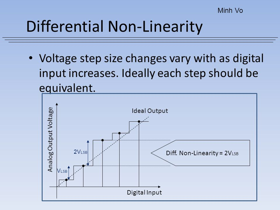 Differential Non-Linearity