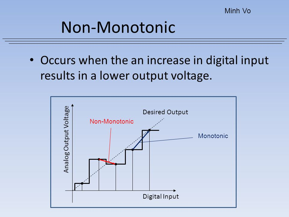 Minh Vo Non-Monotonic. Occurs when the an increase in digital input results in a lower output voltage.