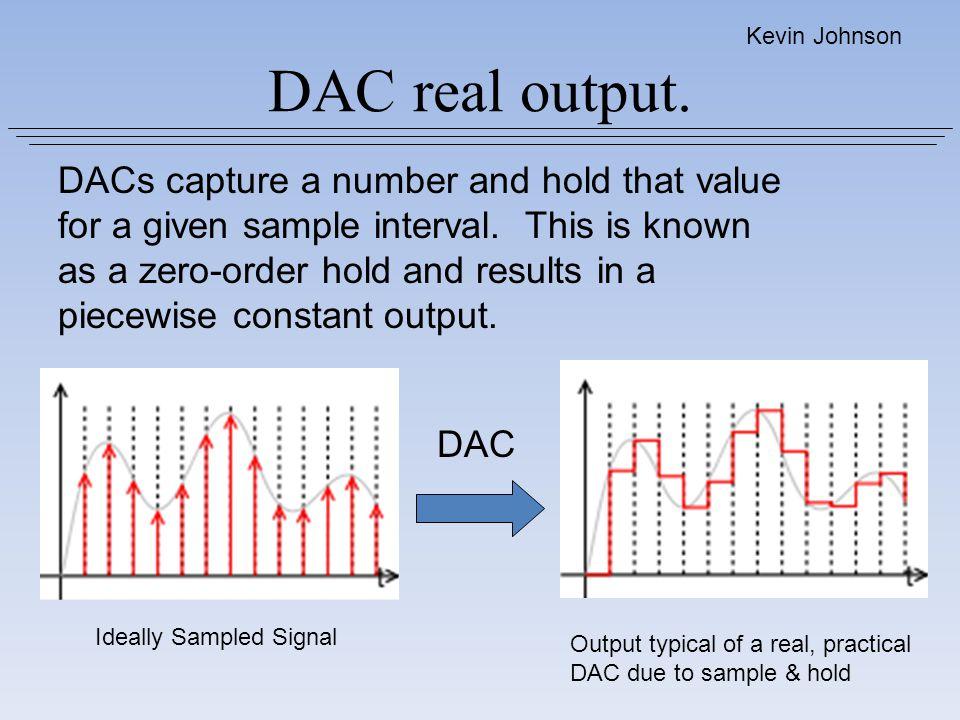 Ideally Sampled Signal