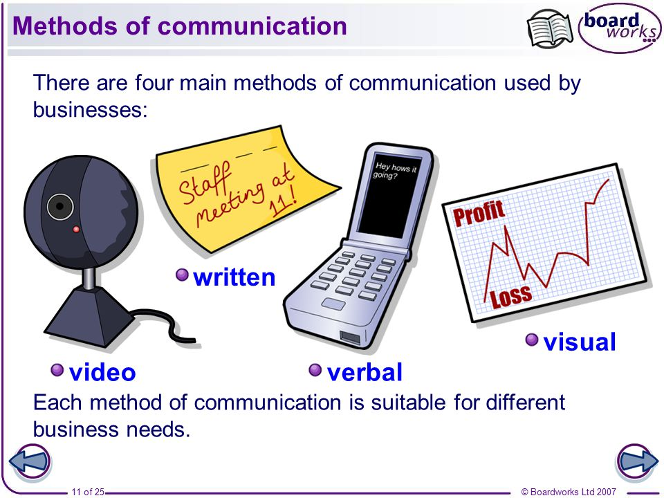 Three Different Types of Communication: Verbal, Nonverbal & Visual