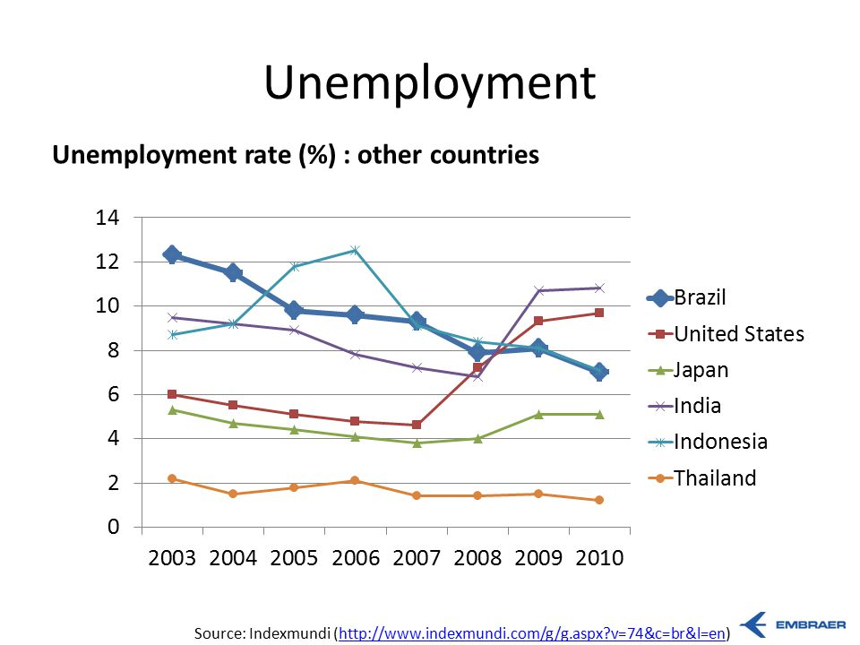 the problem of unemployment in industrialized countries Great depression: great depression  up to 25% unemployment in industrialized countries in the early 1930s  there was a problem with your submission please try .