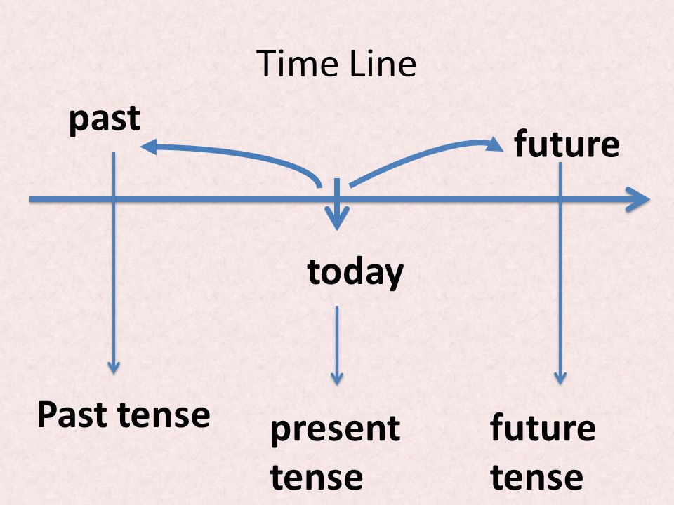 how to write about the future in past tense