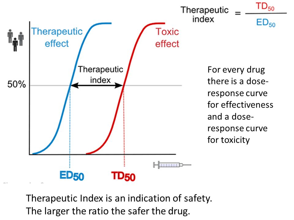 dose response relationship of drugs