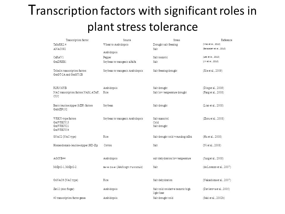 high temperature tolerance in soybean Factors influencing soybean nodulation selection/isolation of high temperature tolerant strains of rhizobium for management of high temperature stress on.