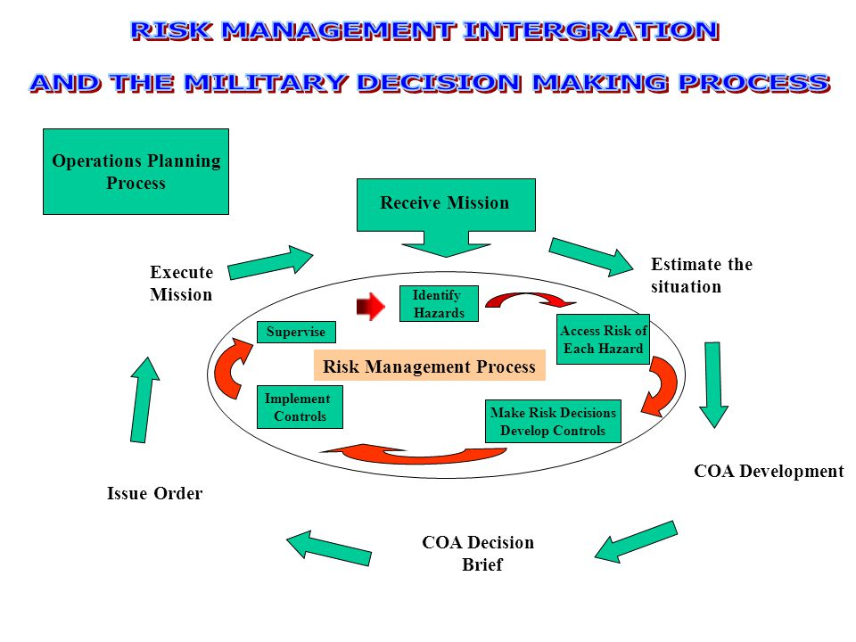 risk management in naval operations Risky business risk assessment and operational decision-making in the navy  by lieutenant (jg) mark jbeily, us navy | march 23, 2018 by lieutenant (jg).