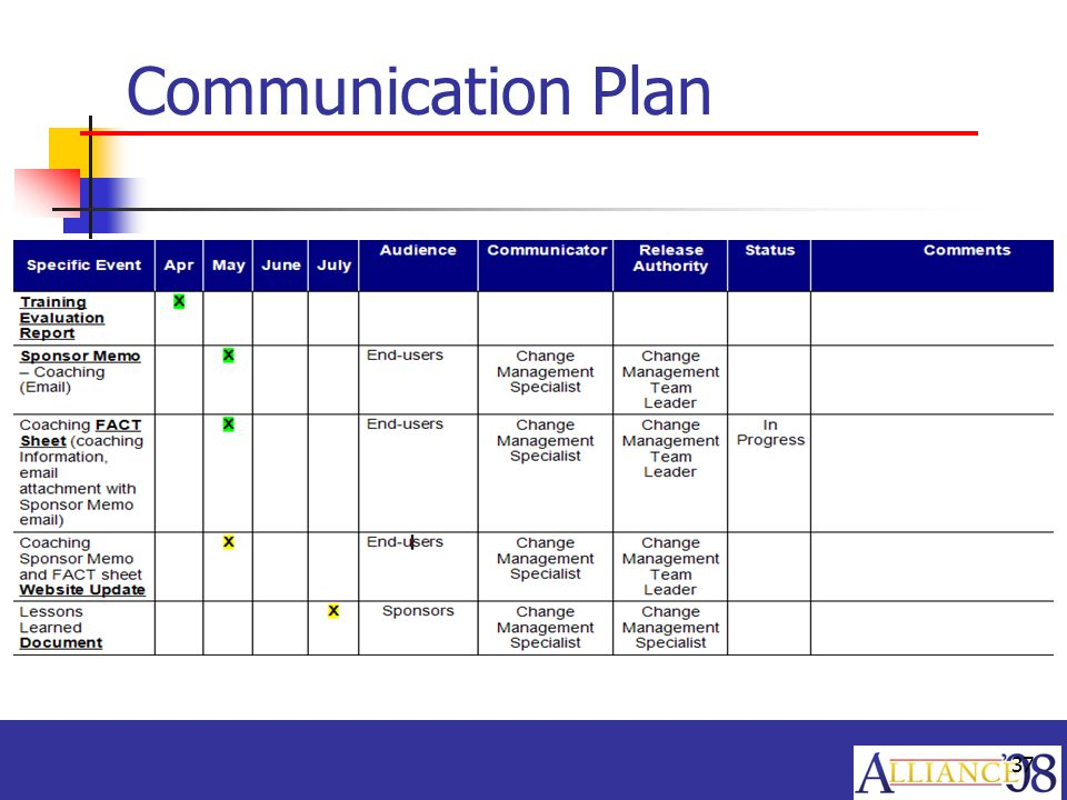 Erp getting from here to there with organizational for Change communication plan template