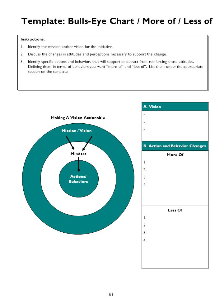 Change management toolkit ppt download for Bullseye chart template