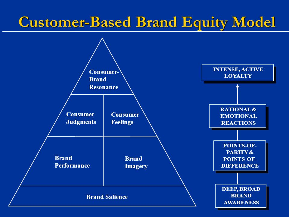 customer based brand equity model Start studying chapter 2: customer based brand equity learn vocabulary, terms, and more with flashcards, games, and other study tools.