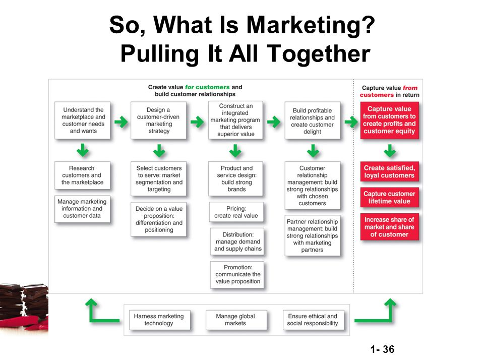 So, What Is Marketing Pulling It All Together