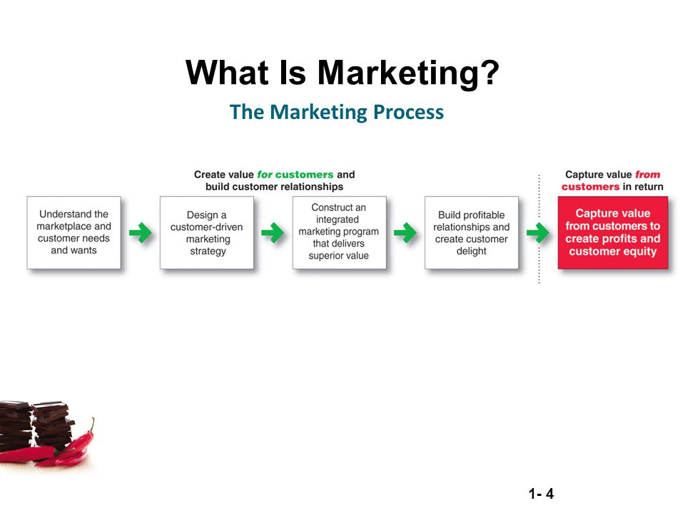What Is Marketing The Marketing Process