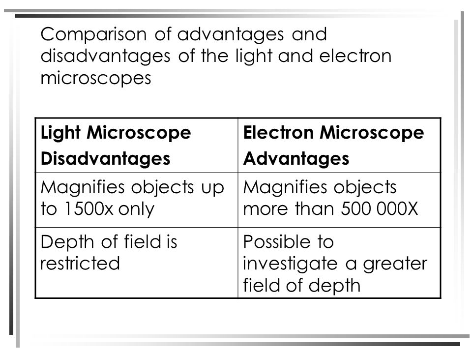 Comparison of advantages and disadvantages of the light and electron microscopes