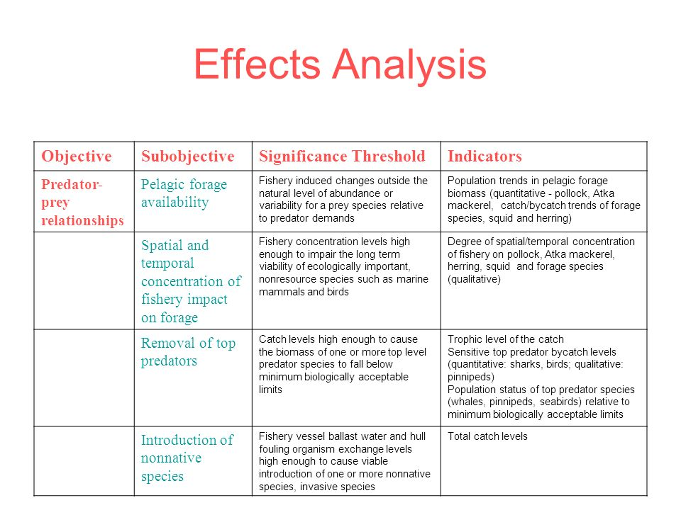 Effects Analysis Objective Subobjective Significance Threshold