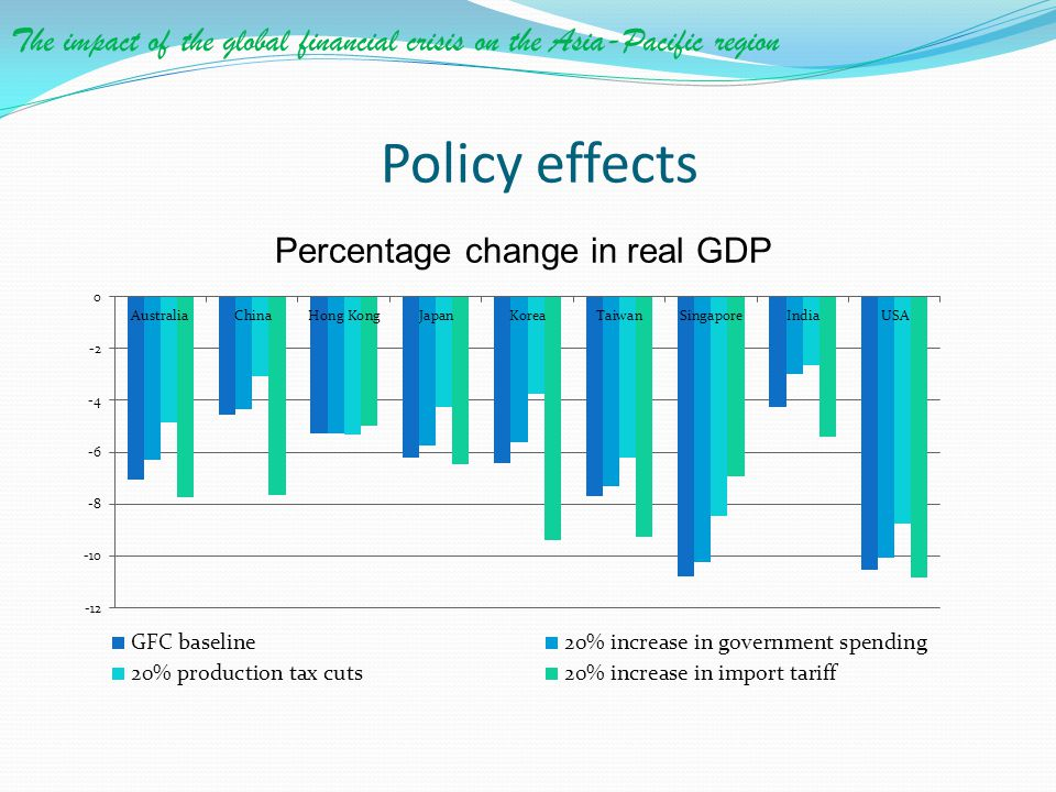 Percentage change in real GDP
