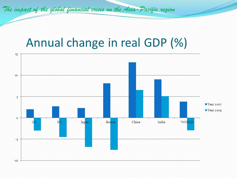 Annual change in real GDP (%)