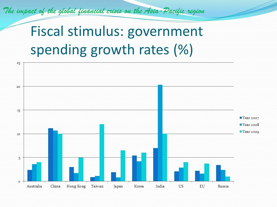 Fiscal stimulus: government spending growth rates (%)