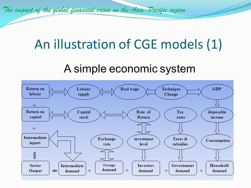 An illustration of CGE models (1)