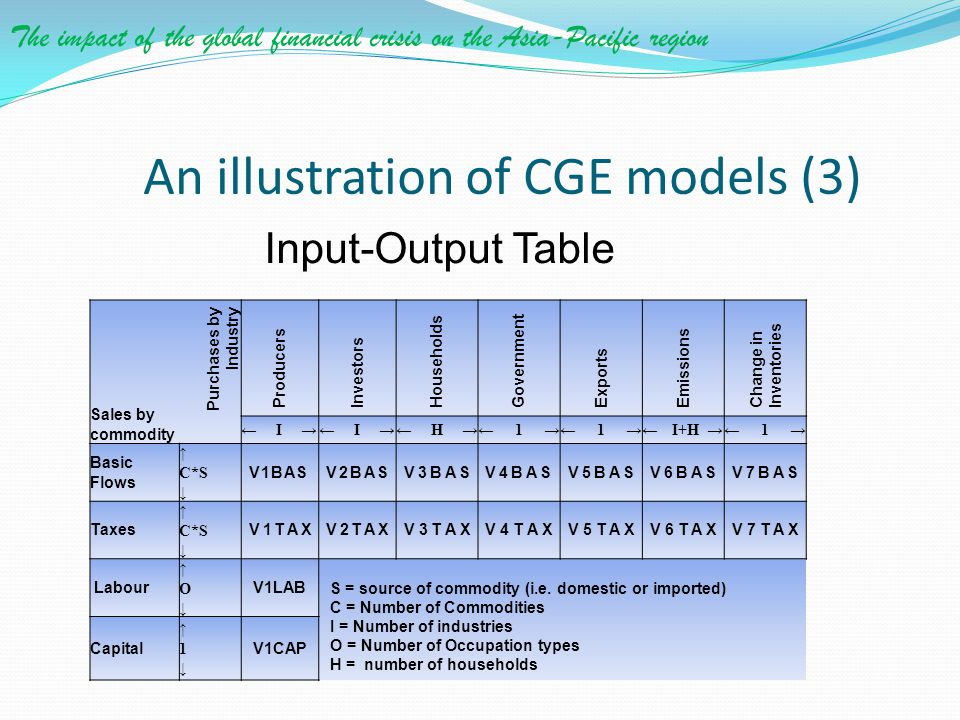 An illustration of CGE models (3)
