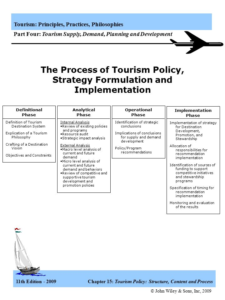 The Process of Tourism Policy, Strategy Formulation and Implementation