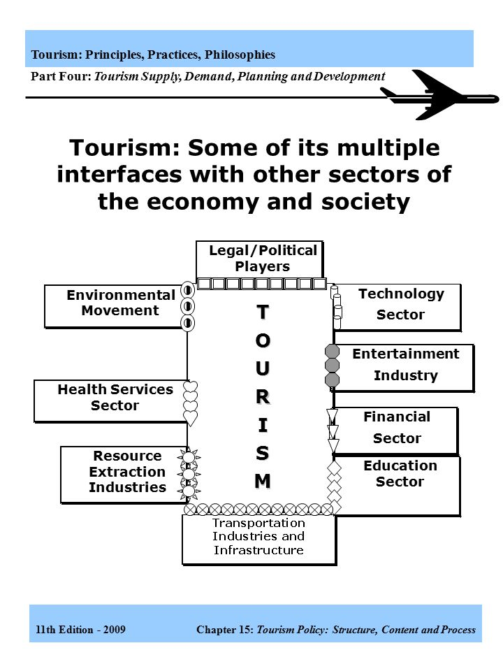 Tourism: Some of its multiple interfaces with other sectors of the economy and society