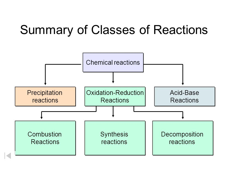 Chemical Equations Reactions ppt download – Synthesis and Decomposition Reactions Worksheet