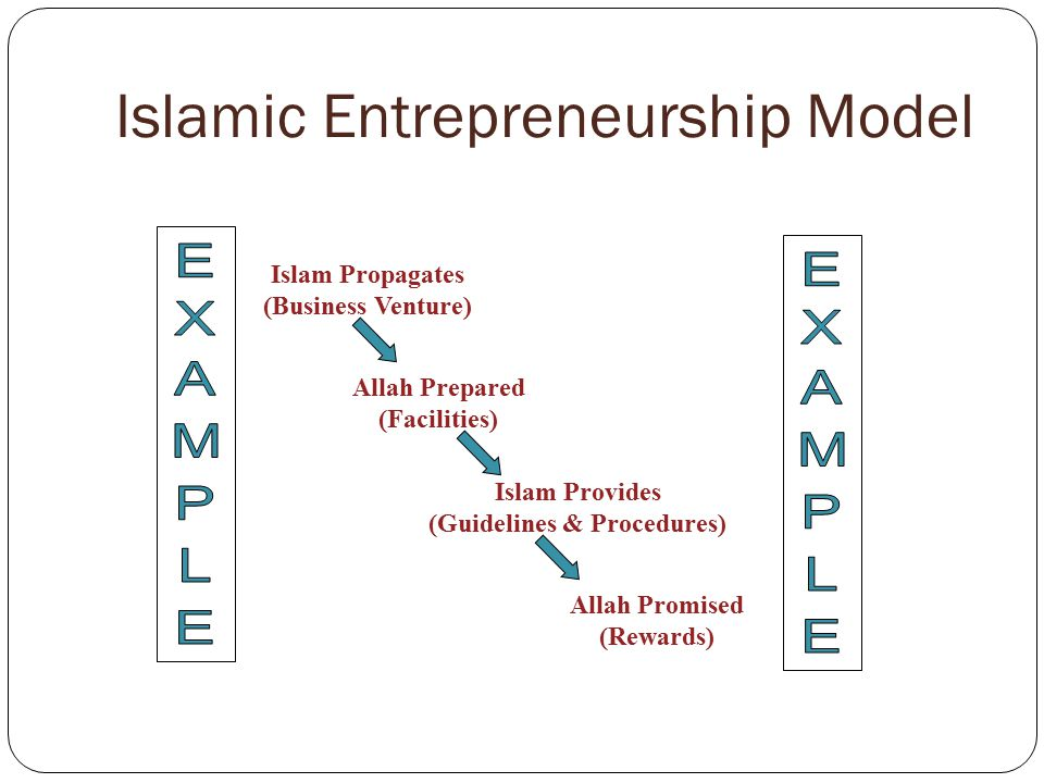 Islamic Entrepreneurship Model