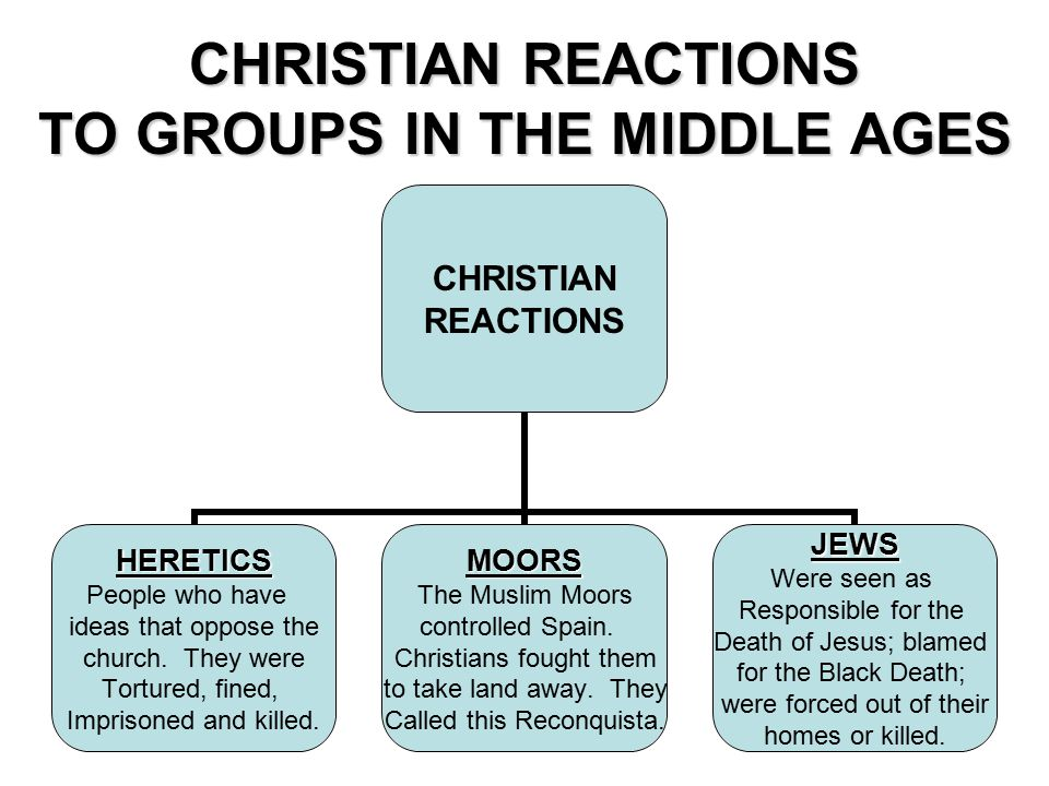 CHRISTIAN REACTIONS TO GROUPS IN THE MIDDLE AGES