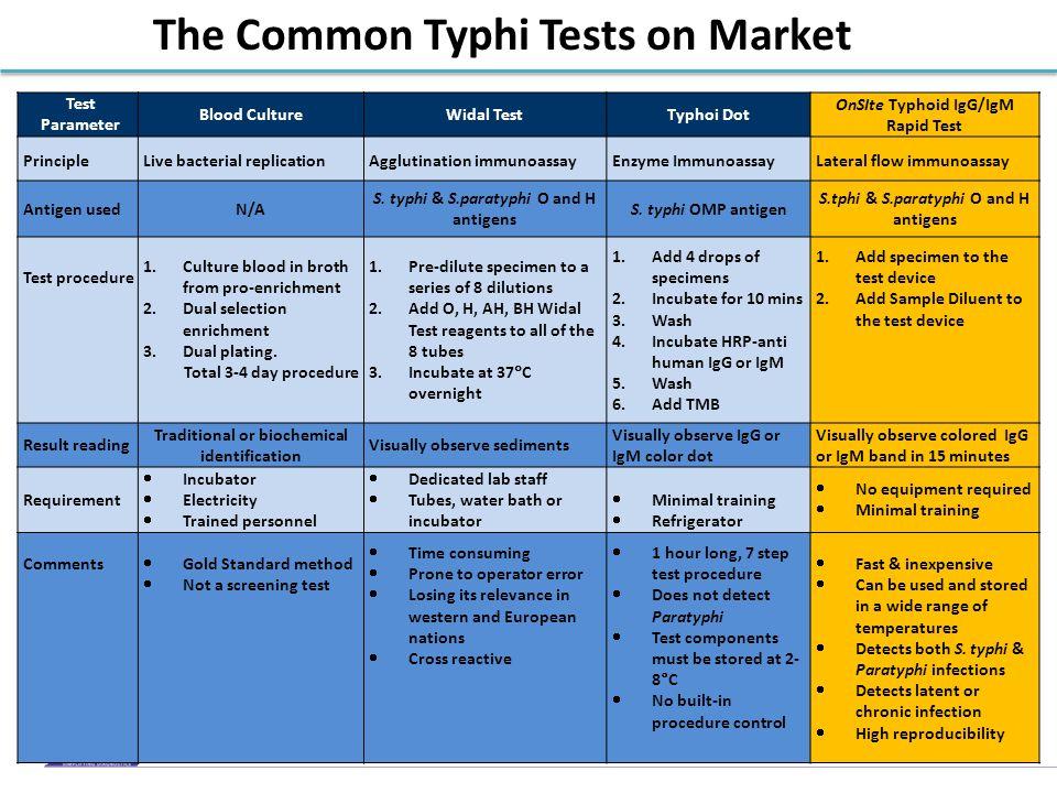 blood culture test procedure pdf