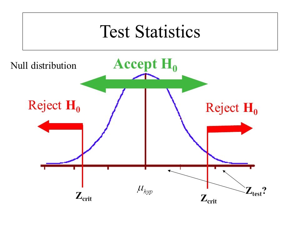 Test Statistics Accept H0 Reject H0 Reject H0 Null distribution Ztest