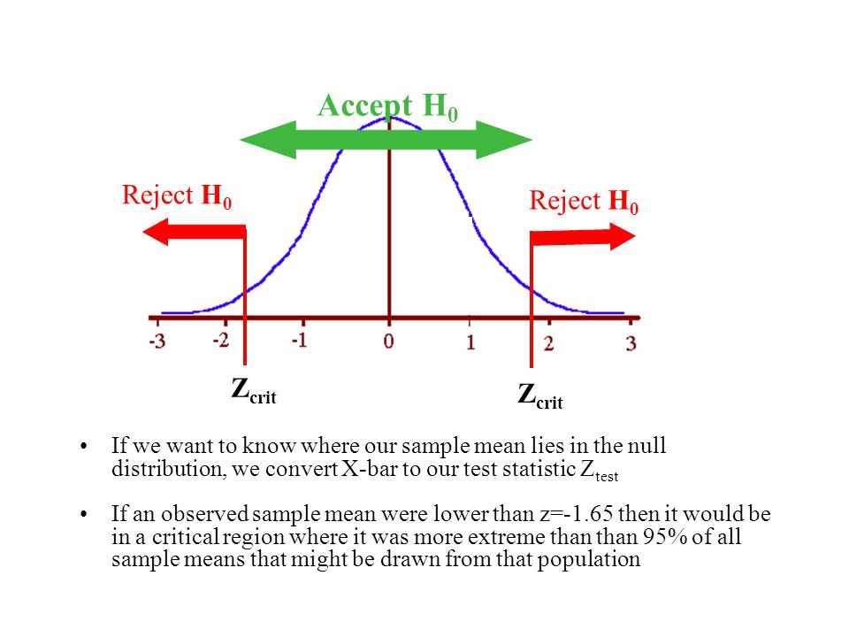 Accept H0 Reject H0. Zcrit. If we want to know where our sample mean lies in the null distribution, we convert X-bar to our test statistic Ztest.