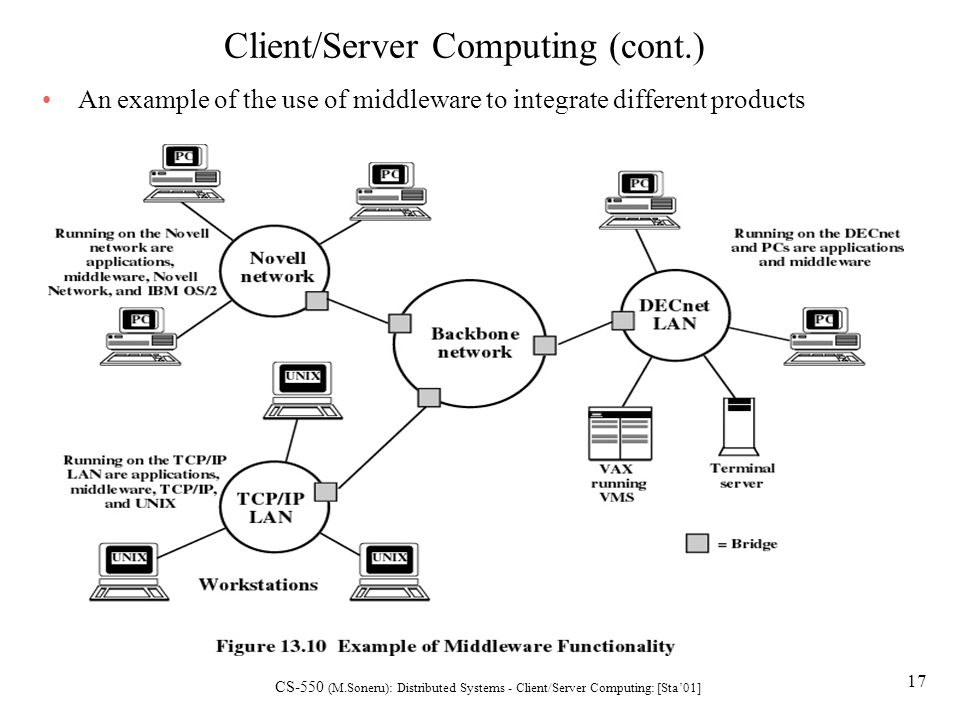 the purpose of client server computing A client-server network is designed for end-users, called clients, to access resources such as files, songs, video collections, or some other service from a central computer called a server a server's sole purpose is to do what its name implies - serve its clients you may have been using this configuration and not even have known it.