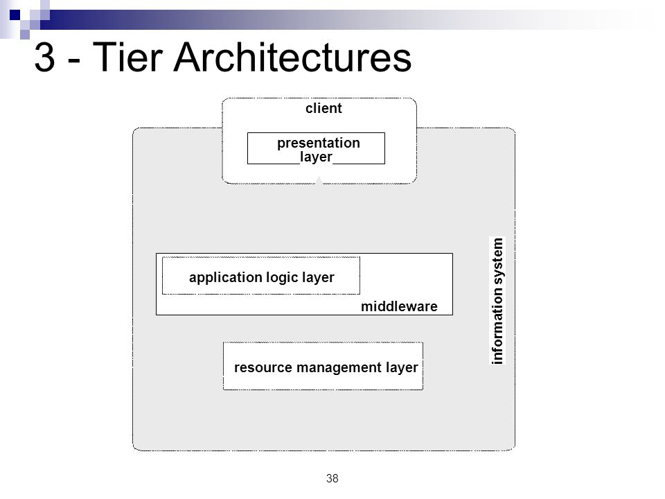three tier architecture is a client server information technology essay The three tiers of the essbase architecture the client tier client architecture the server acts with a minimum of information technology.