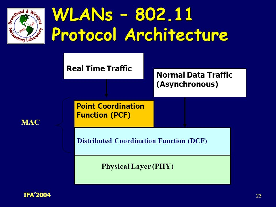 Wireless lans infrastructure network ad hoc network ap for Ieee 802 11 architecture